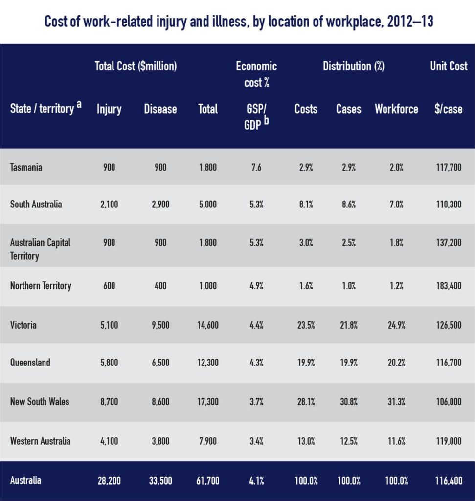 cost-of-work-relate-injury-location-table