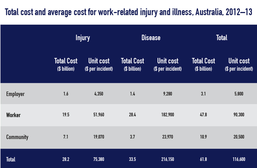 total-cost-and-average-injury-illness-table
